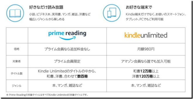 Kindle Unlimited Prime Reading